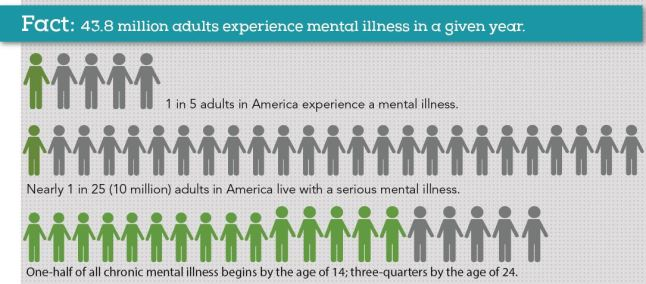 Mental Health Facts - Adults