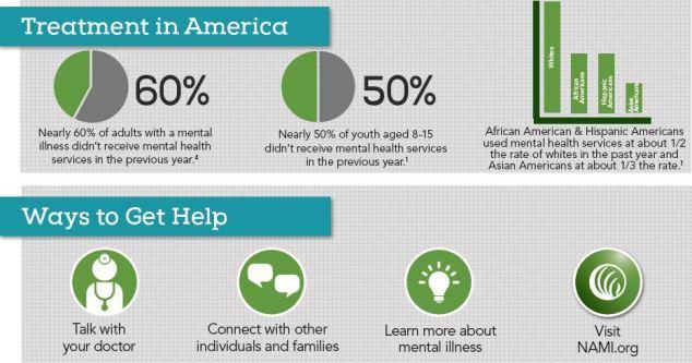 Mental Health Help - Adults