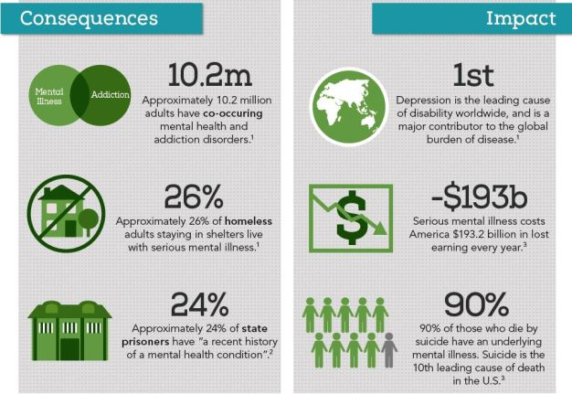 Mental Health Impacts - Adults