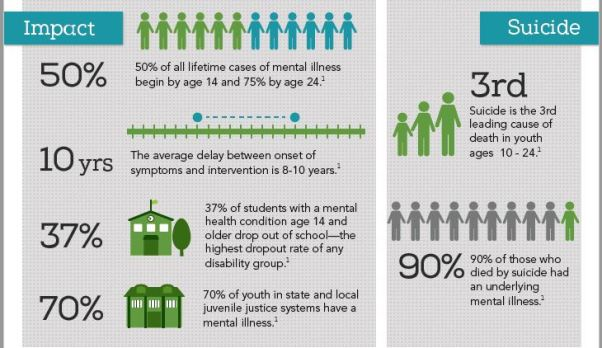 Mental Health Impacts - Child and Teen
