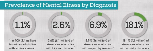 Mental Health Prevalence - Adults
